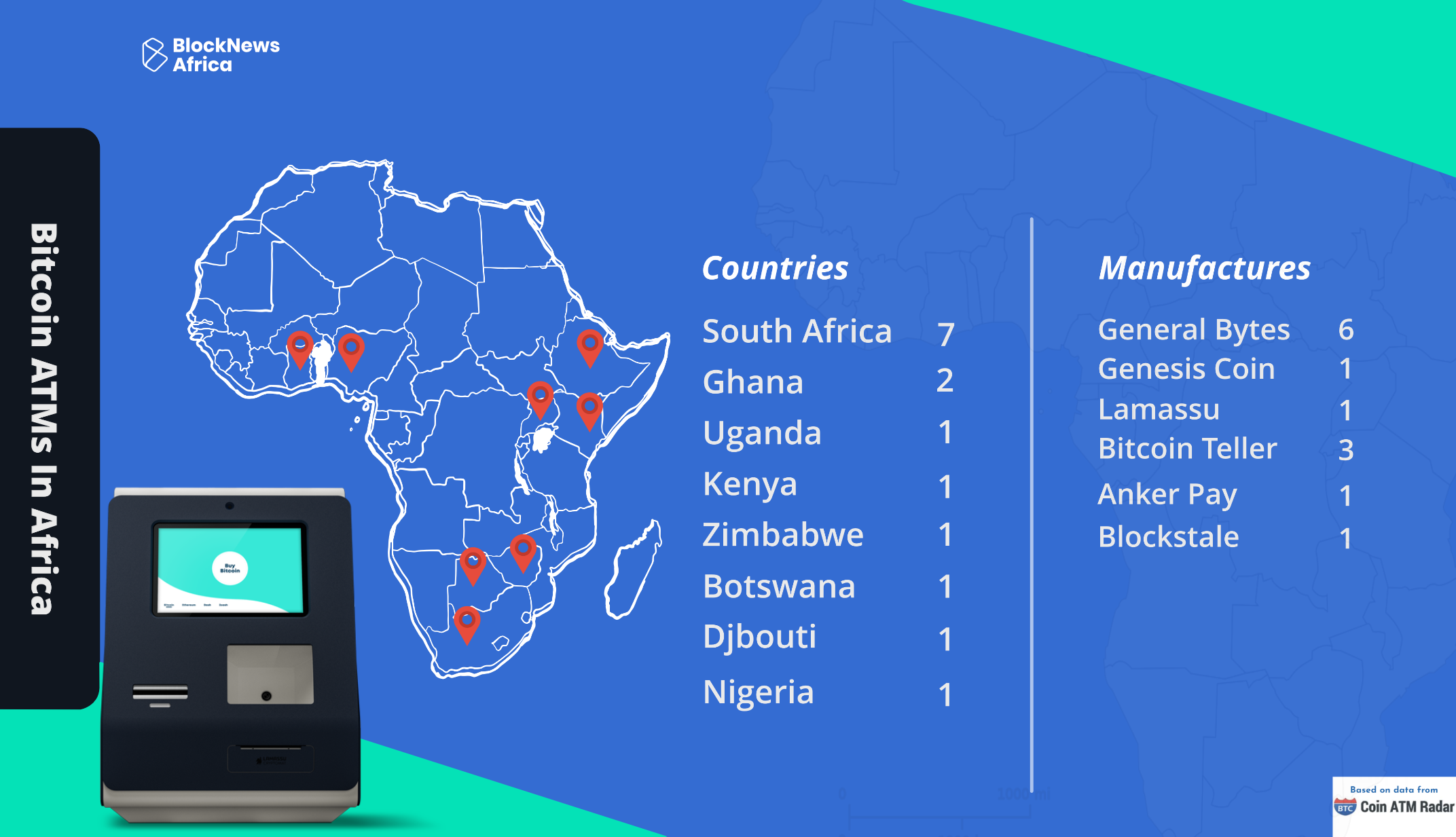bitcoin-atms-in-africa-2020