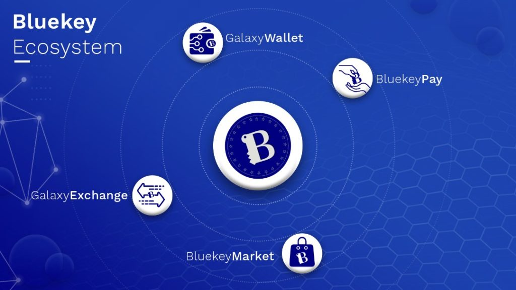 BlueKey Utility Token (BKY) Gets Listed on CoinmarketCap