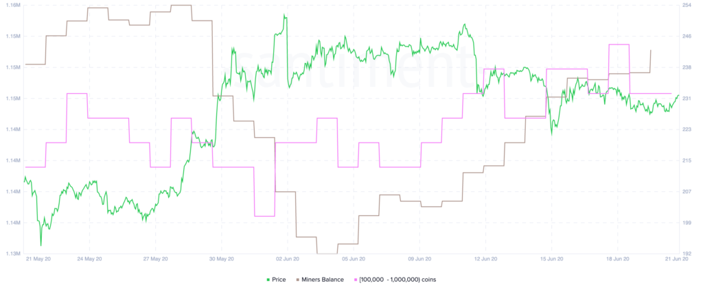 ethereum-market-trends-miners-buying-more-santiment