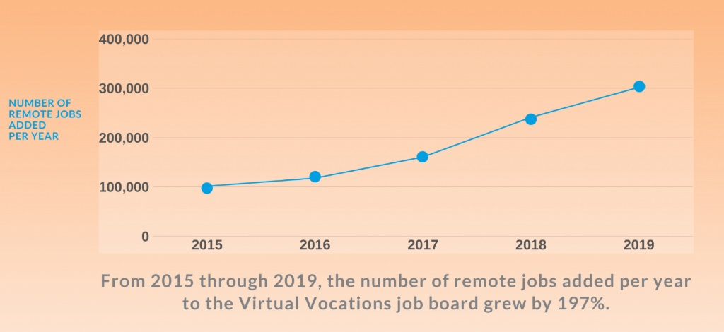 virtual-vocations-remote-work-report